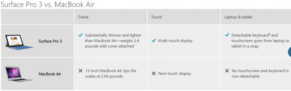 Surface Pro 3 Vs. MacBook Air