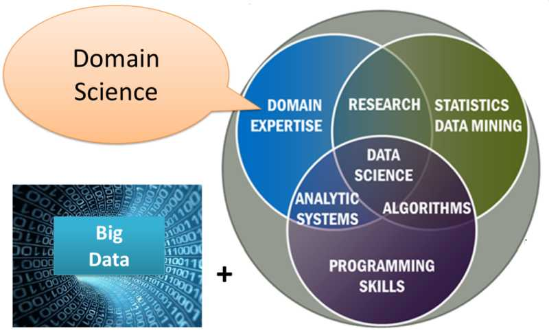 How data science is changing the way businesses leverage information